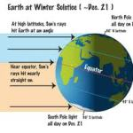 The Winter Solstice and a New Moon in Capricorn